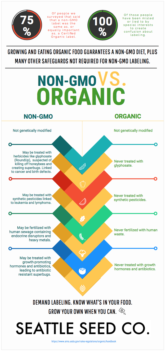 Pros And Cons Of Organic Food And Non Organic Foods